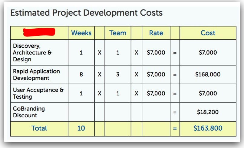 Ruby on Rails Pricing Proposal